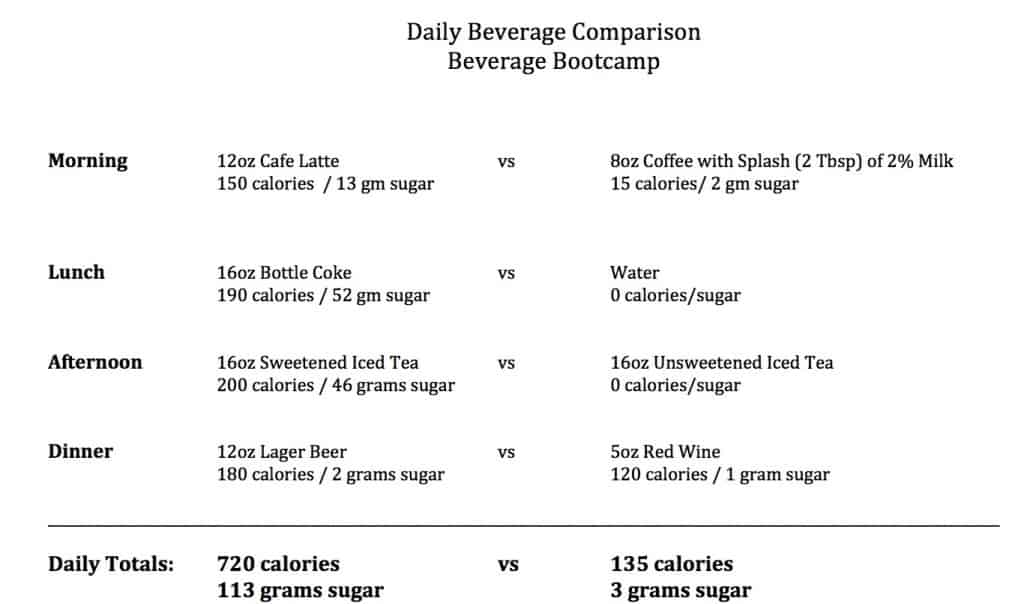 Daily Beverage Comparison