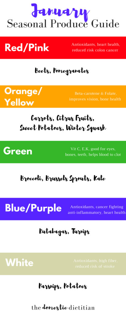 Seasonal Produce Guide for January, organized by color to help you eat the rainbow